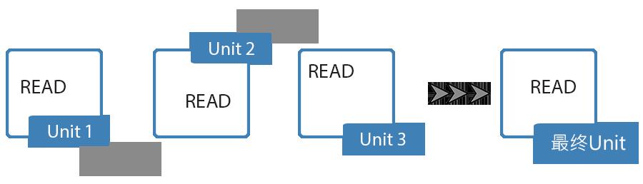 3RS Process-cn