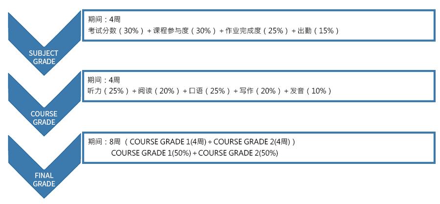 Grading System-cn